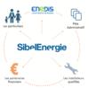 Présentation de Sibel Energie