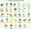 quel sont les legumes de saison en février