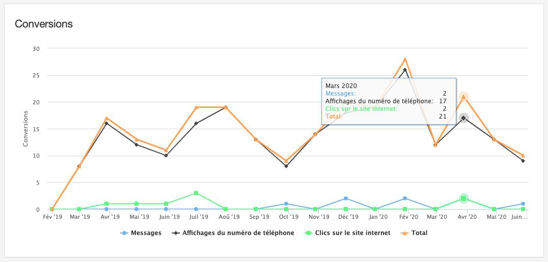 image rapport performance annuaire en ligne simplébo