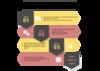 processus relation client et suivi