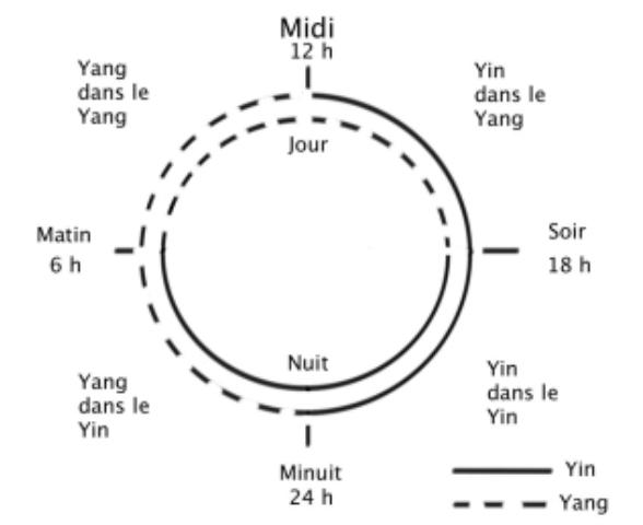 energie le yin et le yan