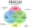 méthode ikigai