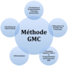 methode GMC global mobility condition