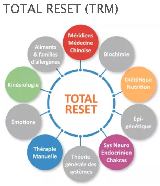 total reset schema