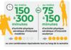 L'OMS recommande 150 à 300 minutes d'activité physique par semaine