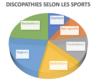 discopathie nageurs coureurs footballeur