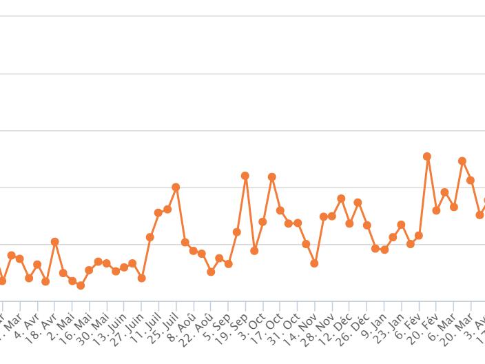 L'effet EDF Pulse sur notre site internet !